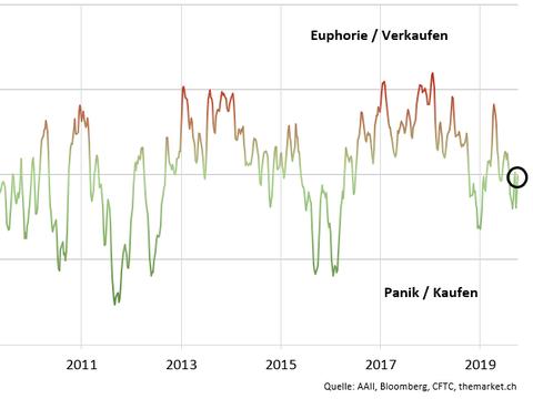 Die Anleger werden zuversichtlicher