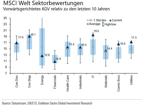 Welche Aktiensektoren günstig sind