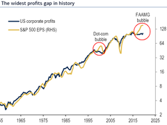 Quelle:BofAML Global Research