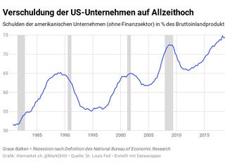 Der grösste Schuldenboom aller Zeiten