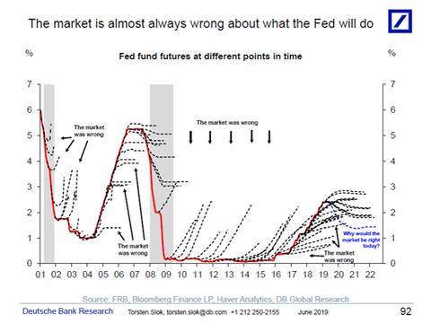 Der nicht so schlaue Bondmarkt