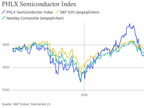 Quelle: Semiconductor Industry Association