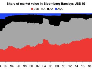 Quelle: Deutsche Bank