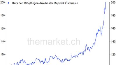 Quelle: Bloomberg, themarket.ch