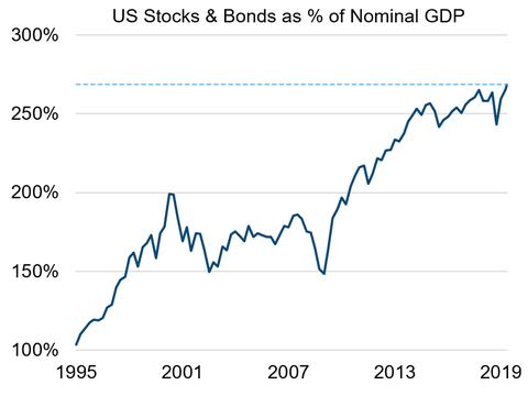 Quelle:Milliman Financial Risk Management (via John Authers von Bloomberg)