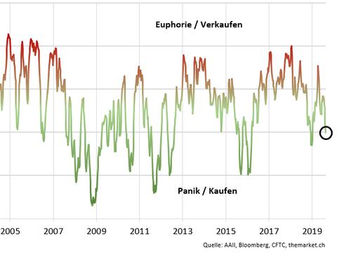 Die Anleger bleiben skeptisch