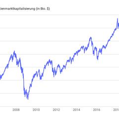 Globale Börsenkapitalisierung steht auf Rekordhoch