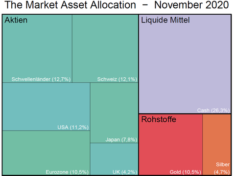 The Market Asset Allocation: Mehr Value, weniger Risiko