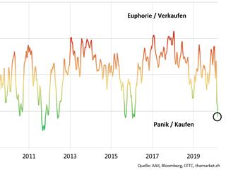 Panik erfasst die Anleger