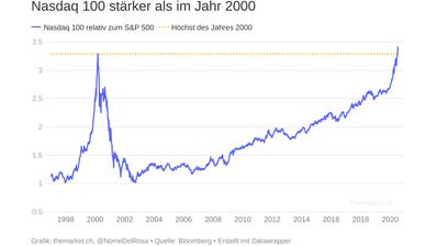 Konjunktur und Märkte in vierzig Grafiken