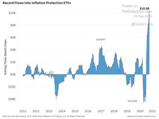 Inflationsschutz ist gefragt