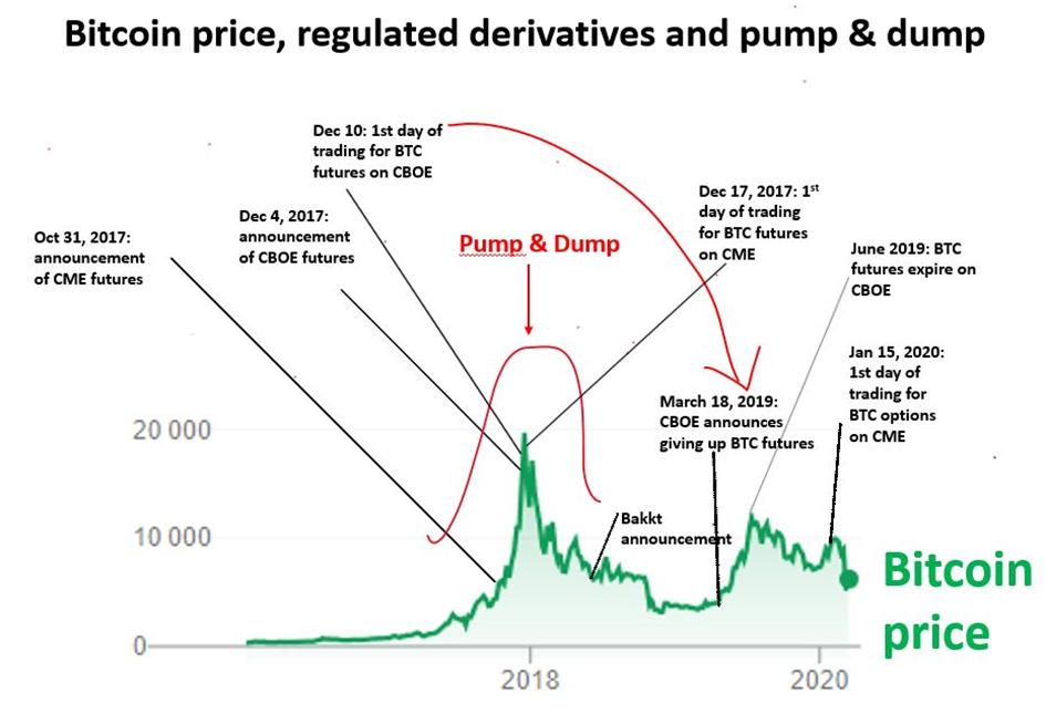 wie man von bitcoin-futures profitiert wie man mit kryptowährung reich wird