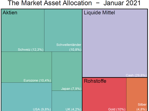 Die Asset Allocation von The Market wird defensiver