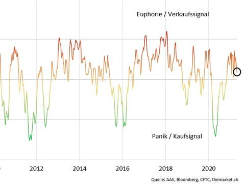 Risk Barometer: Die Anleger warten ab