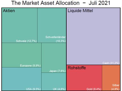The Market Asset Allocation überzeugt mit weiteren Kursavancen