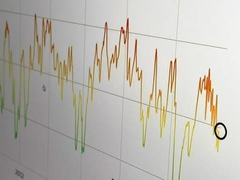Gespannte Ruhe an den Aktienmärkten