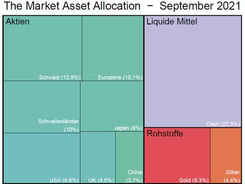The Market Asset Allocation kauft chinesische Aktien
